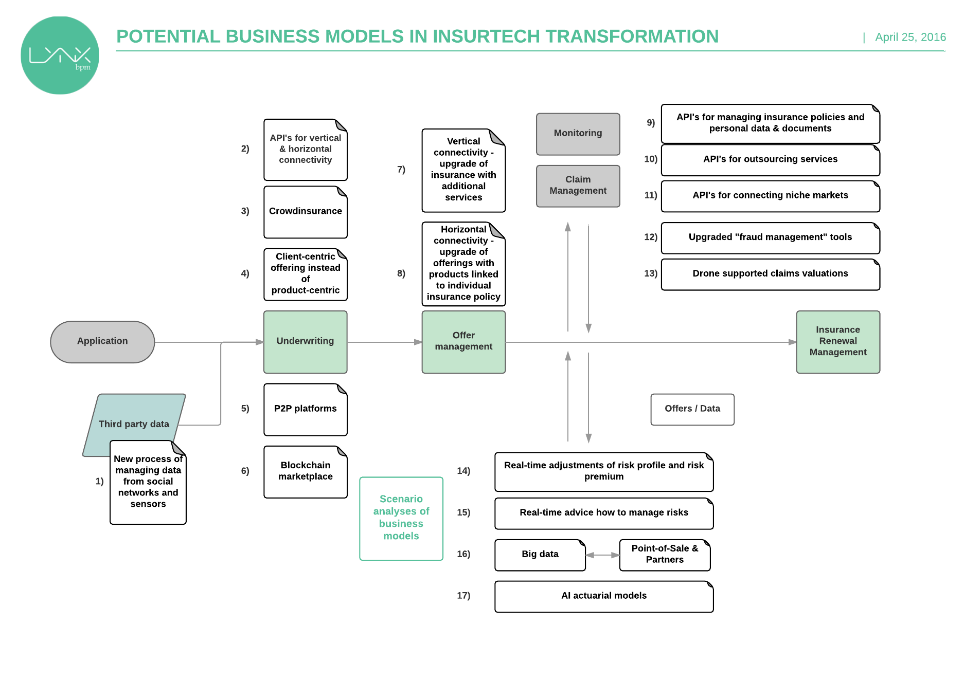 Analyses of development of business models in insurance industry - Analyses of development of business models in insurance industry-3